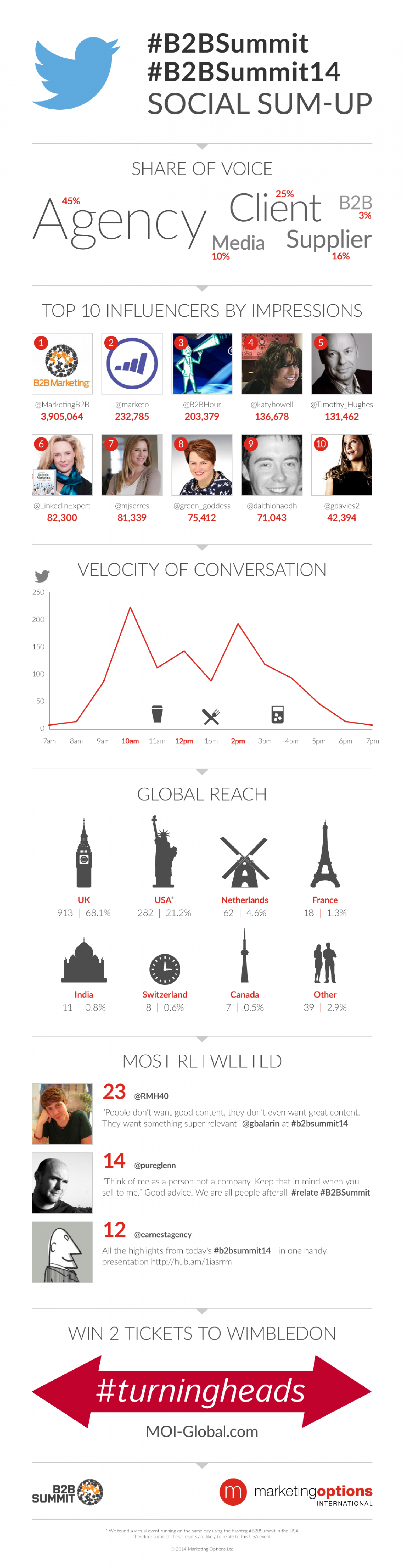 #B2BSummit14 Social Sum-Up  Infographic