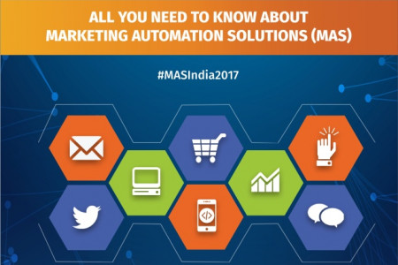 B2C Marketing Automation Report: INDIA, 2017 Infographic