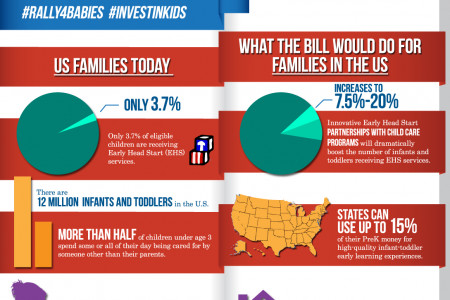 Babies & the Strong Start for America's Children Act Infographic