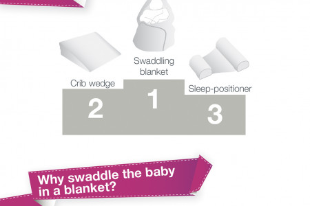 Babies' level of comfort when sleeping Infographic
