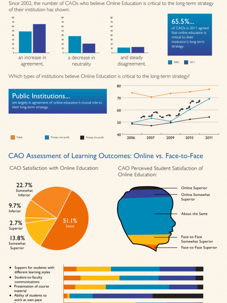 Babson Survey Research Group Infographic