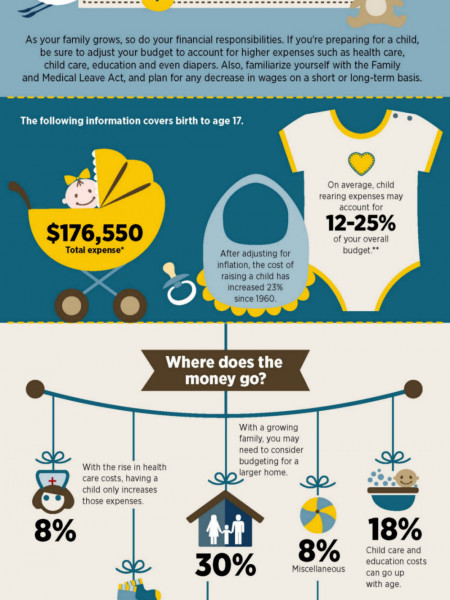 Baby - cost of raising a child Infographic