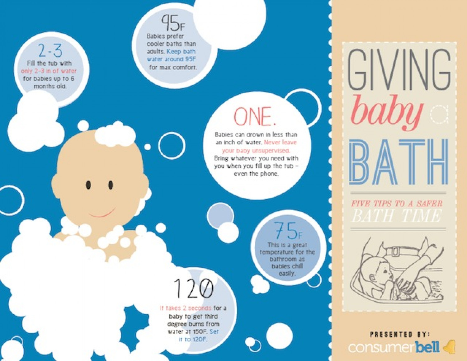 Baby Bath Safety by the Numbers Infographic