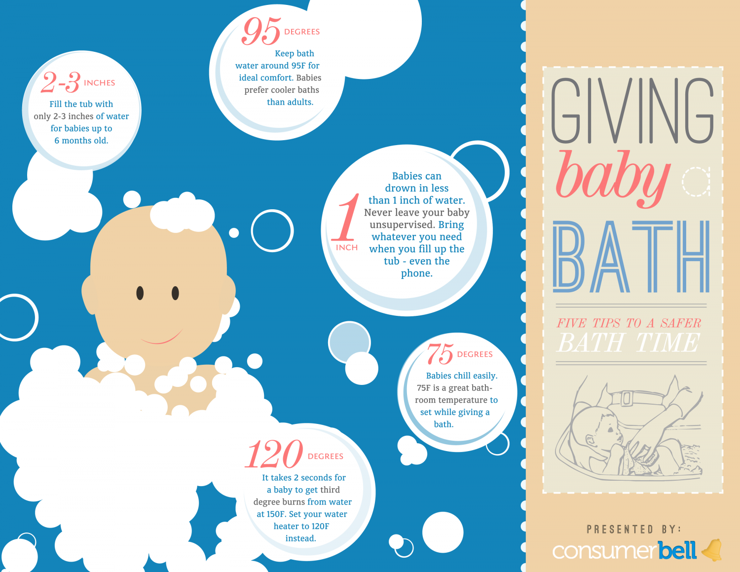 Baby Bathtub Safety Infographic