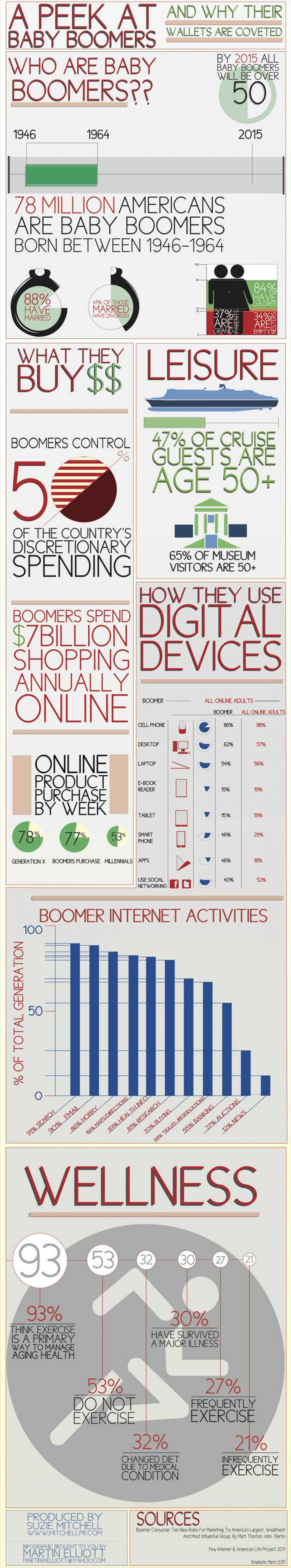 Baby Boomers & Online Spending Infographic