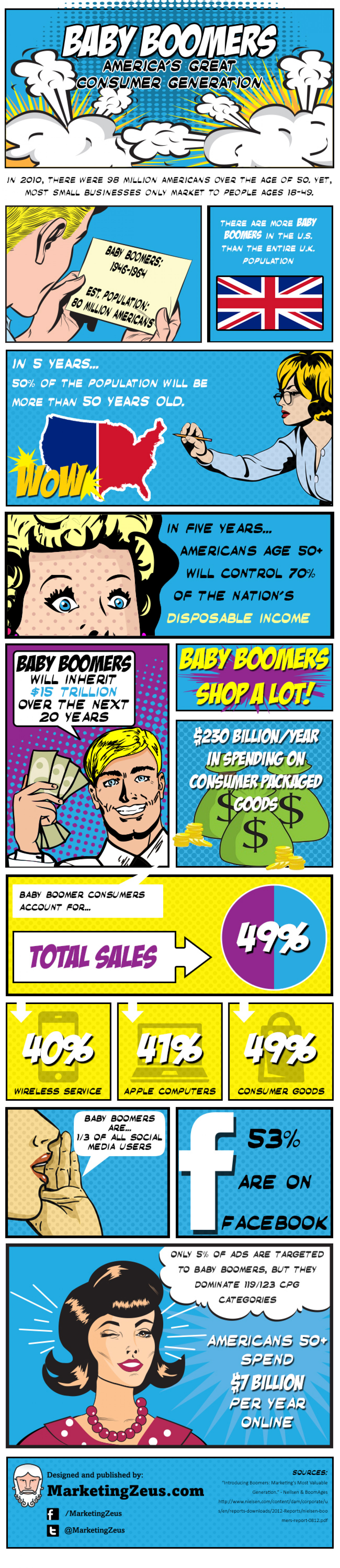 Baby Boomers: America's Greatest Consumer Generation Infographic