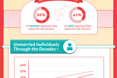 "Baby Boomers ""Boom"" Out of Marriage Infographic"