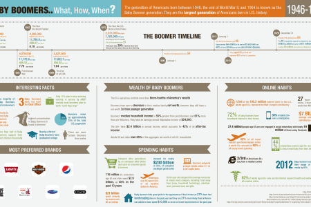Baby Boomers. What, How, When? Infographic
