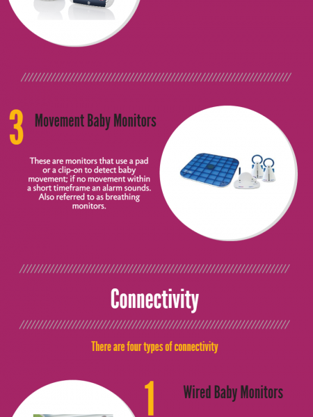 Baby Monitor Technologies Infographic