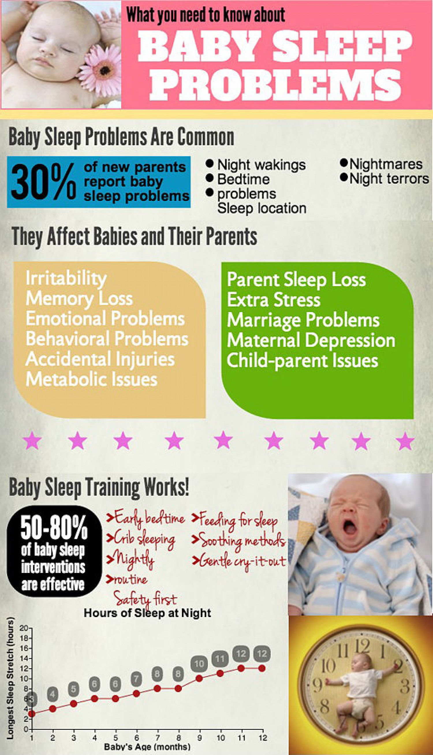 Baby Sleep Problems: What You Need to Know Infographic