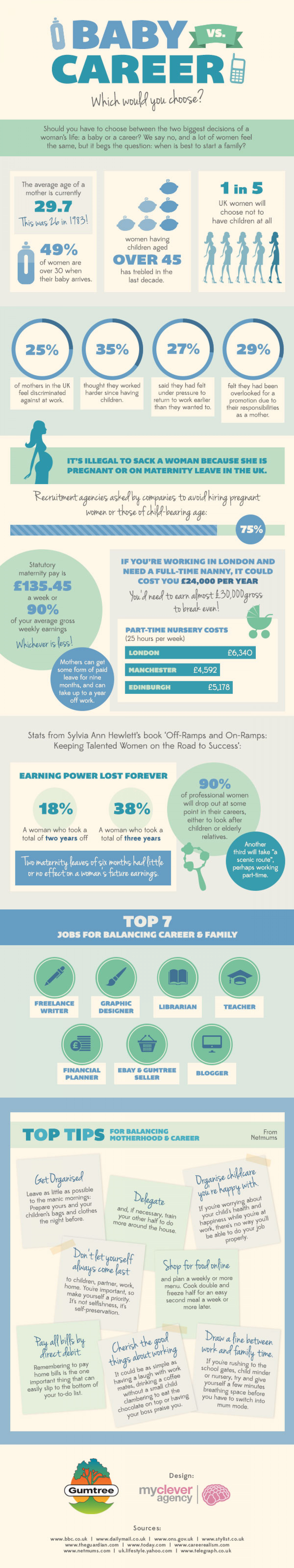 Baby Versus Career: What To Choose Infographic