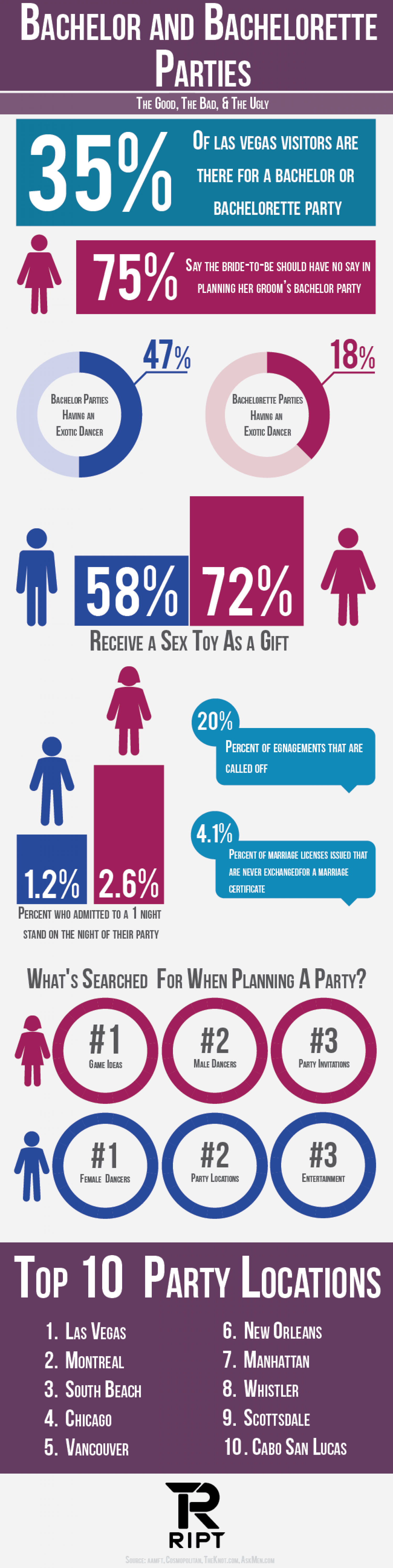 Bachelor and Bachelorette Party Facts Infographic