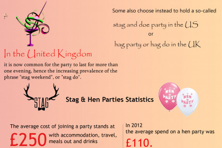 Bachelor Party : Also Know as a Stag Party, Stag Night, Stag Do Infographic
