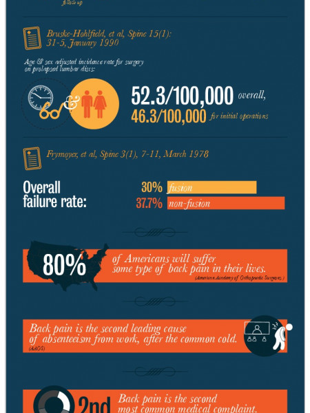 Back and Neck Impairment Statistics References Infographic