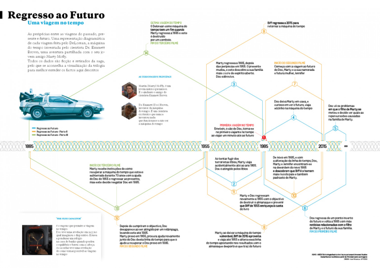 Back to the Future Infographic
