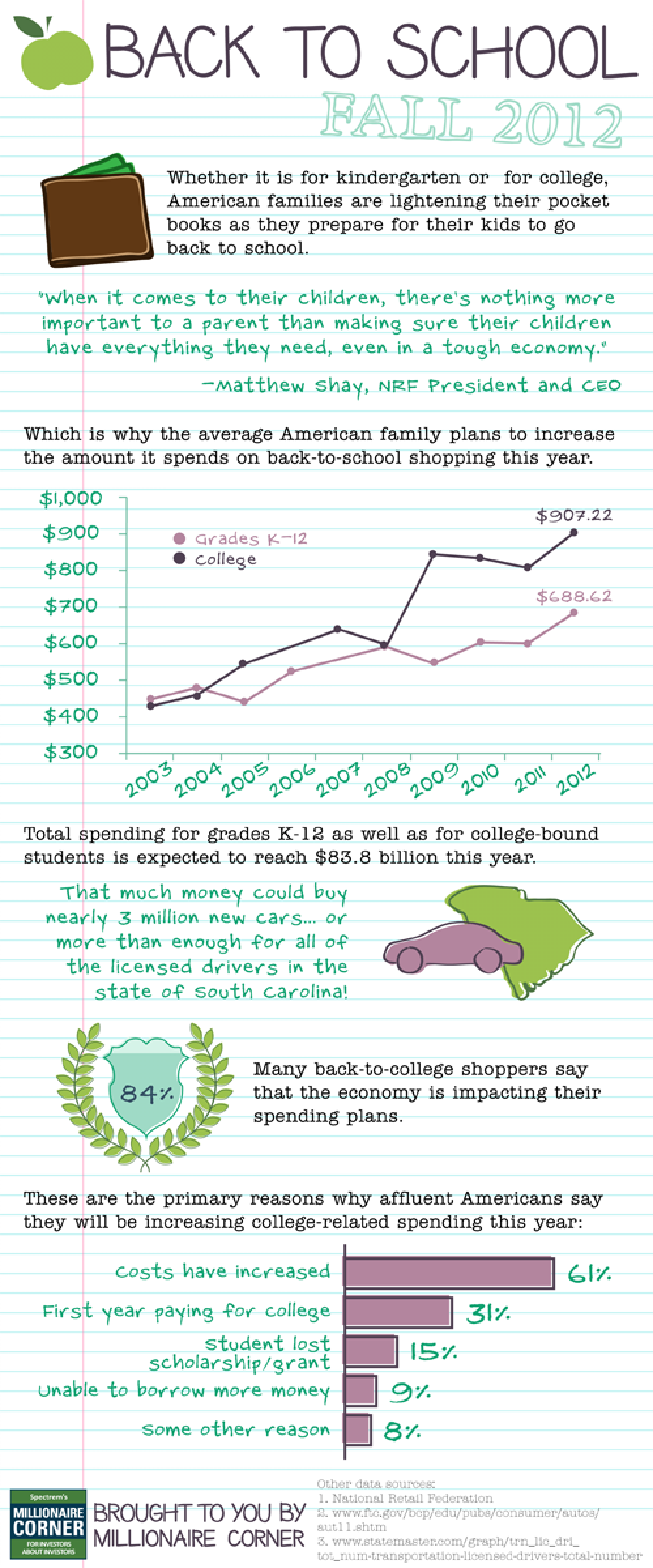 Back to School: Fall 2012 Infographic