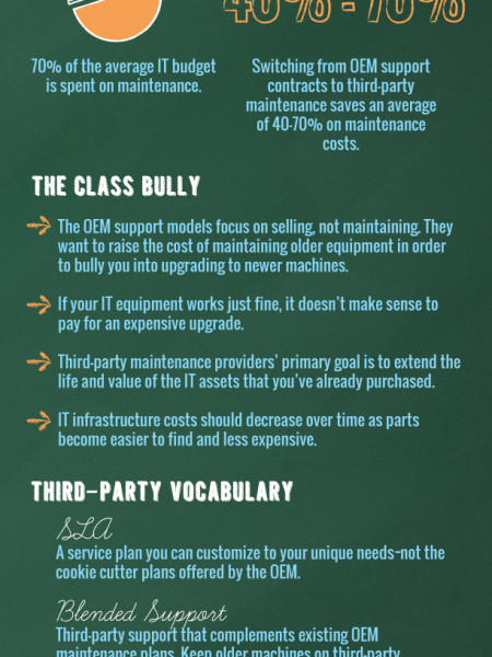 Back to School: Maintenance 101 Infographic