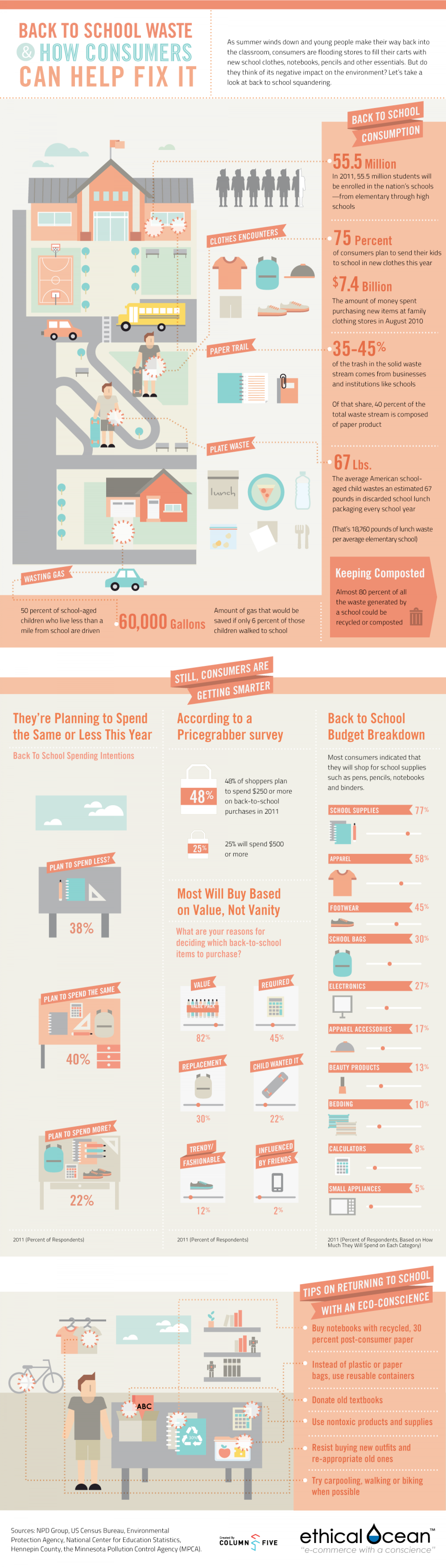 Back To School Waste Infographic