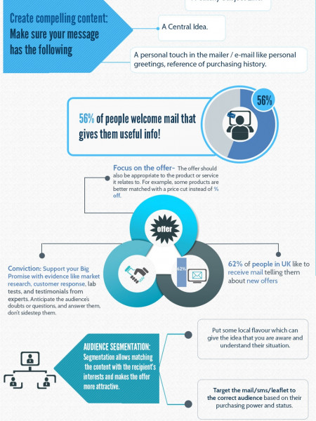 Back To School with Direct Mail & Direct Marketing Infographic