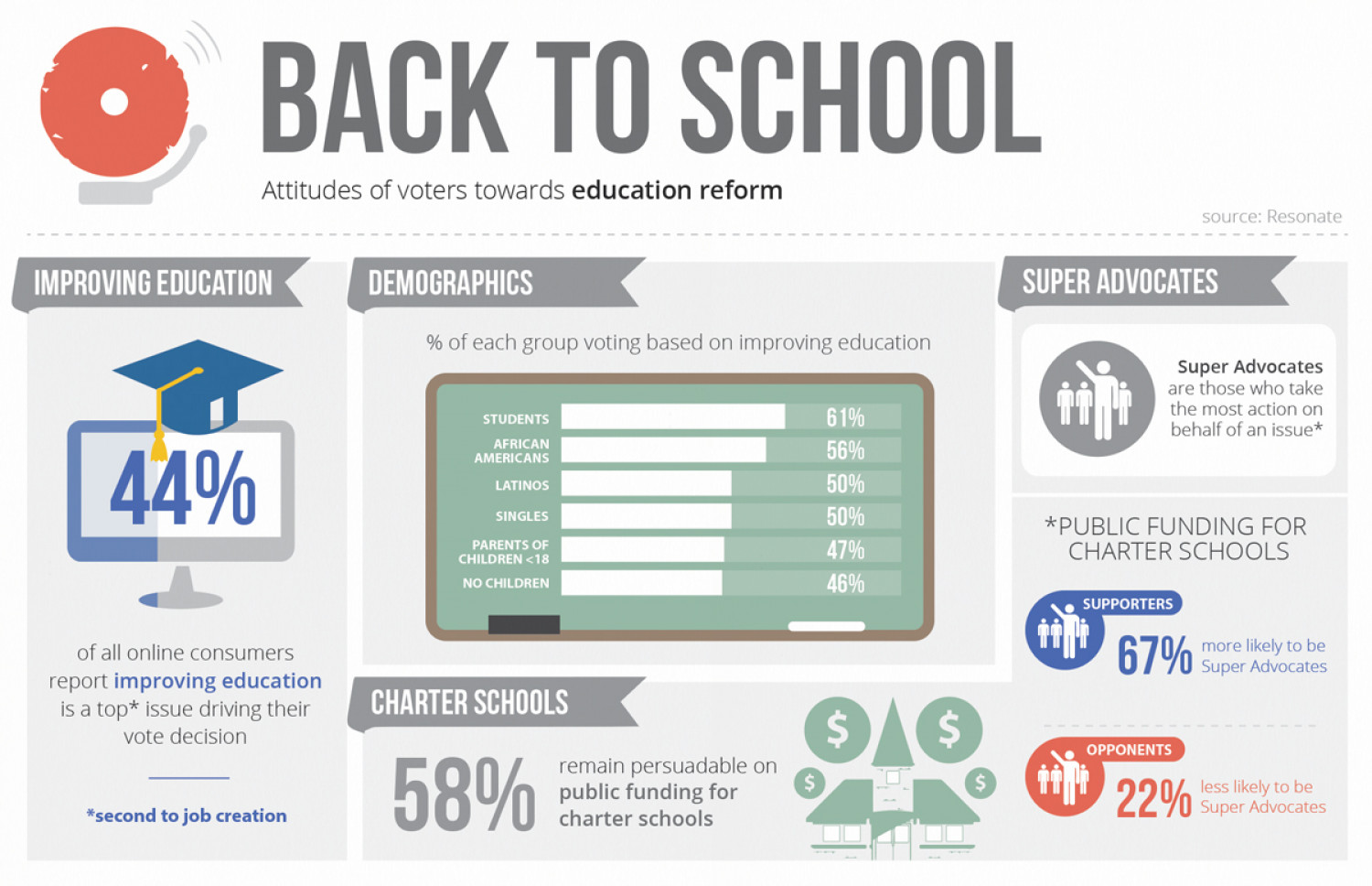 Back To School: Attitudes of voters toward education reform Infographic