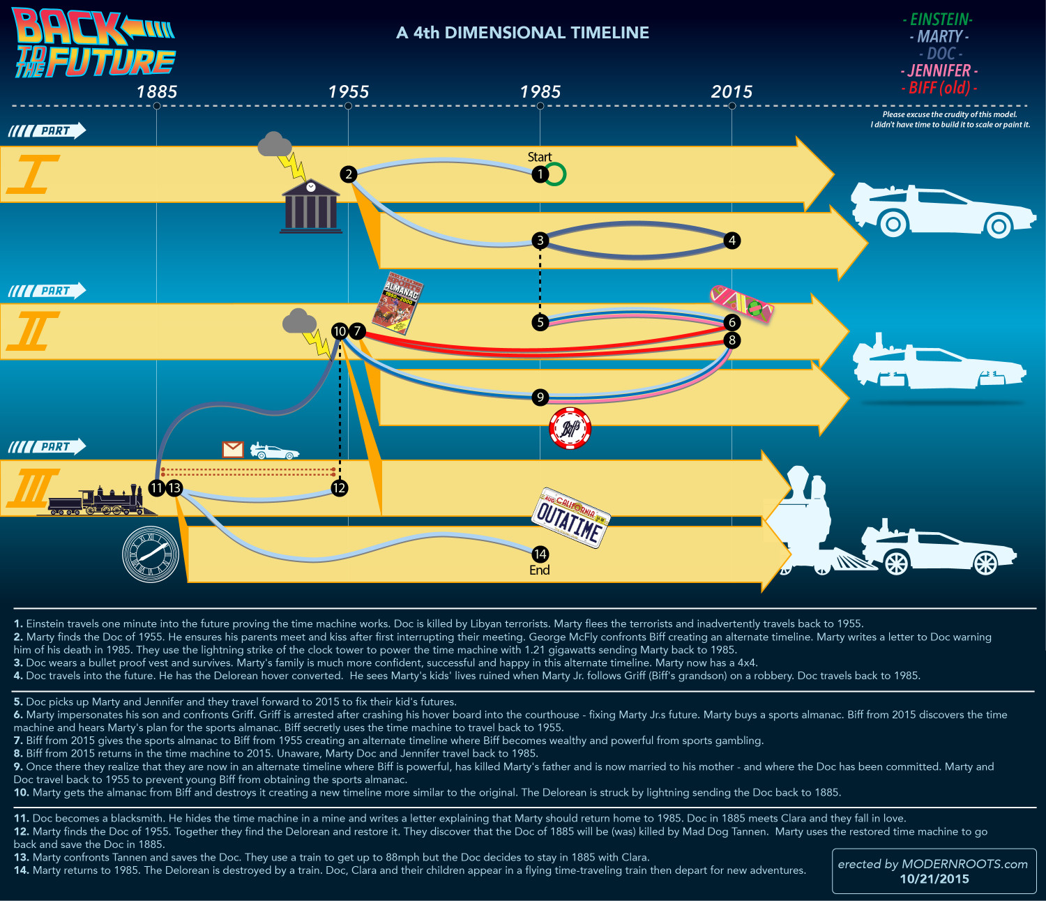 Back to the Future - 4th Dimensional Timeline Infographic