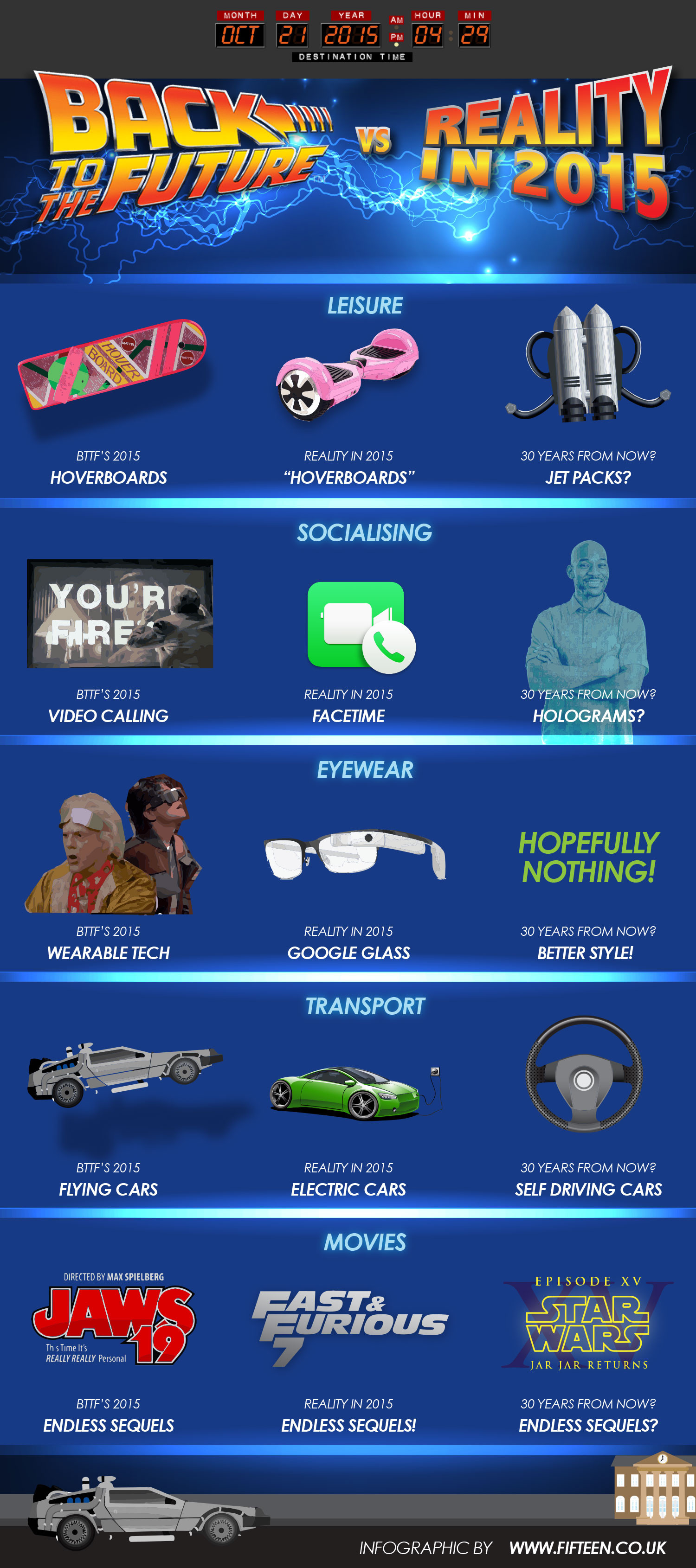 Back to the Future VS. Reality Infographic