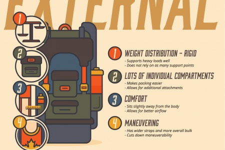 Backpacking: Your Next Adventure Infographic