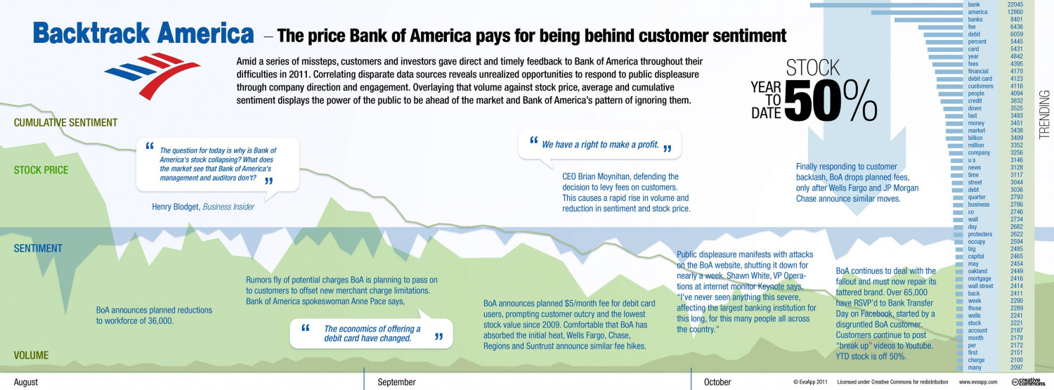 Backtrack America: The price Bank of America pays for being behind customer sentiment Infographic