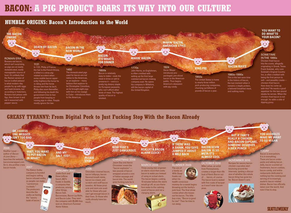 Bacon: A Pig Product Boars Its Way Into Our Culture