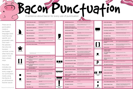 Bacon Punctuation: A Sentence about Bacon for Every Use of Punctuation Infographic