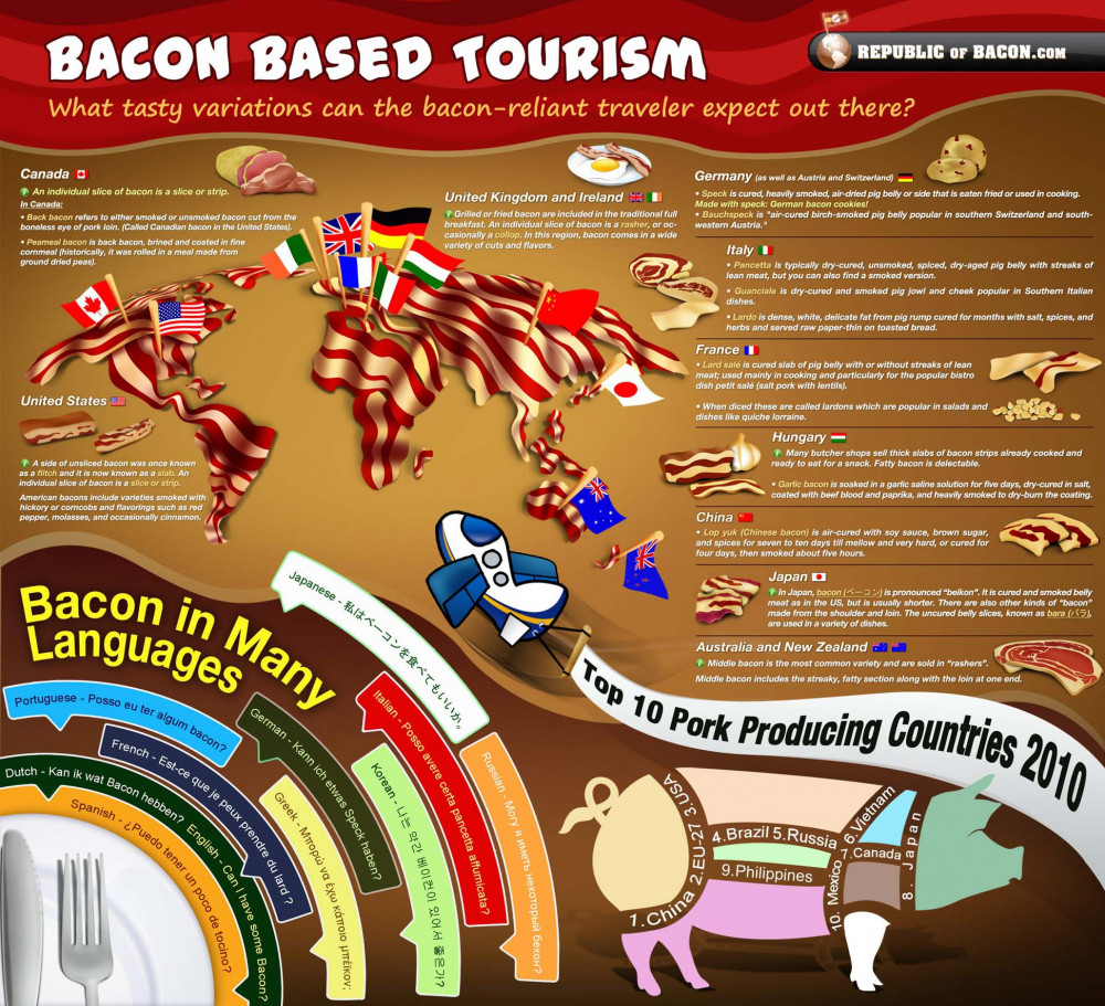 Bacon-Based Tourism