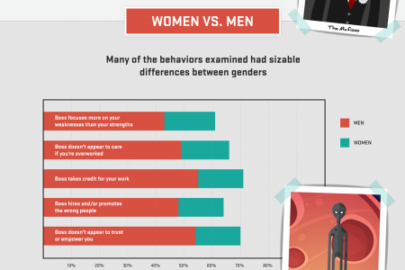 Bad Boss Index: The worst boss behaviors, according to employees [Infographic] Infographic