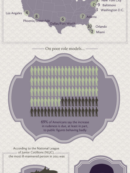Bad manners: Old-fashioned manners are long gone Infographic