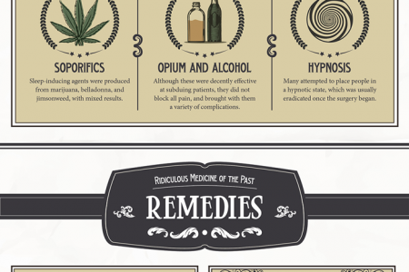 The Trial and Error of American Medicine's Wackiest Remedies Infographic