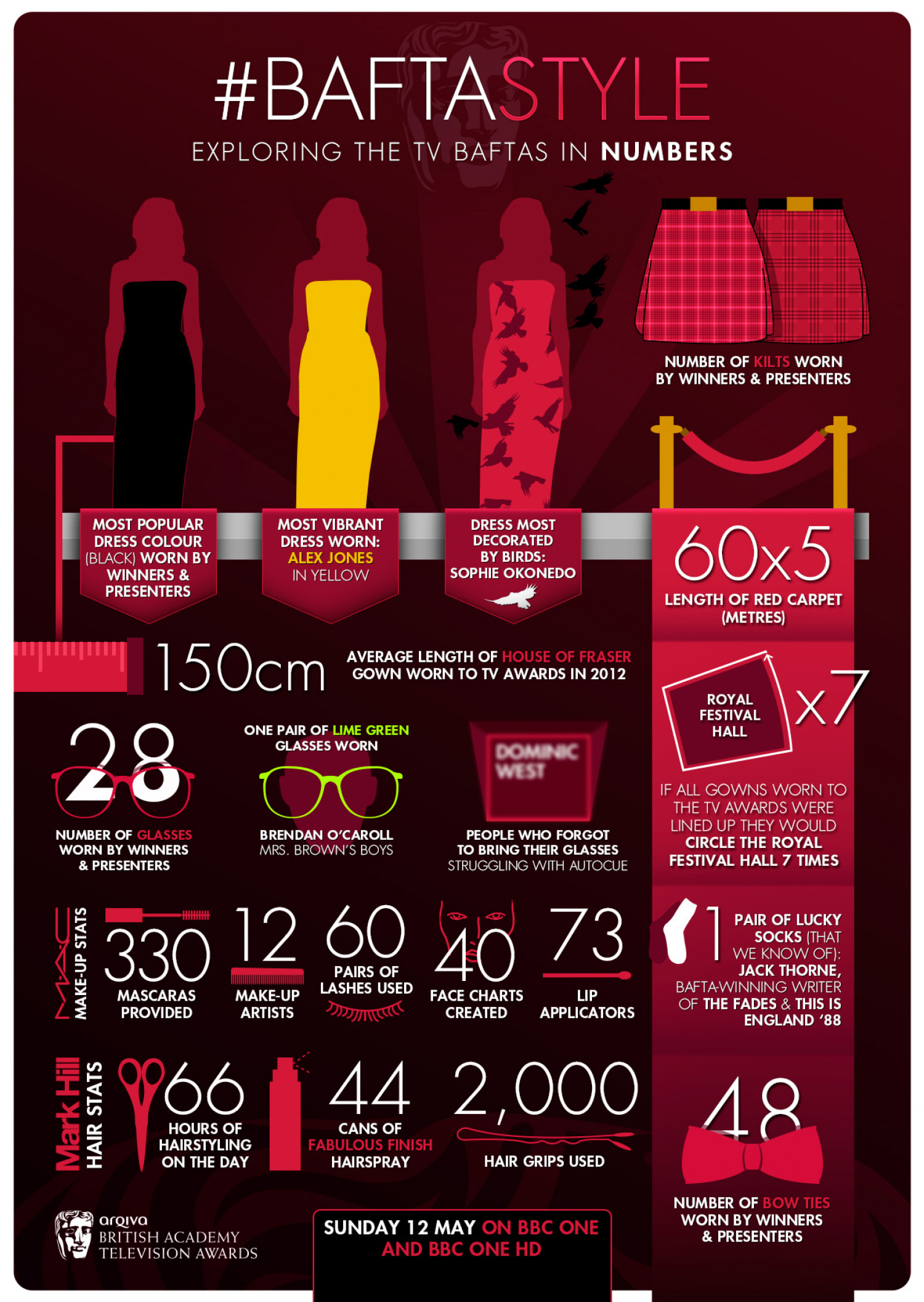 #BAFTAStyle Infographic