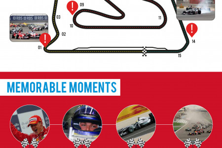 Bahrain Grand Prix Infographic