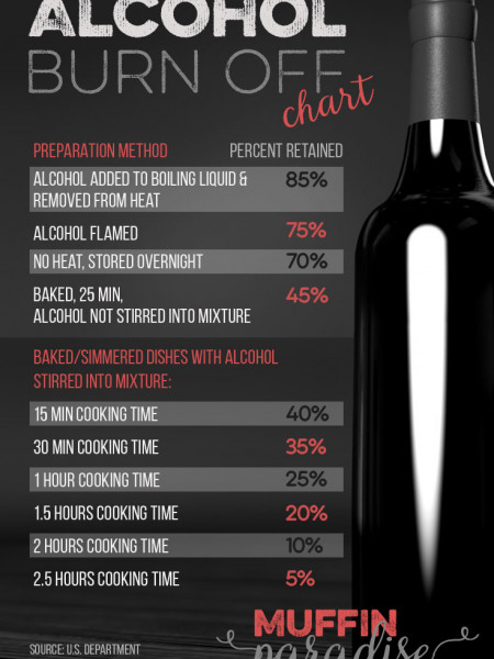 baking with alcohol: does alcohol cook out? Infographic Infographic