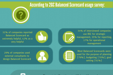 Balanced Scorecard Facts Infographic