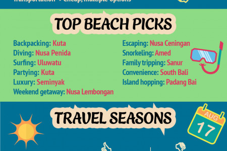 Bali and Surrounding Islands Travel Guide Infographic Infographic