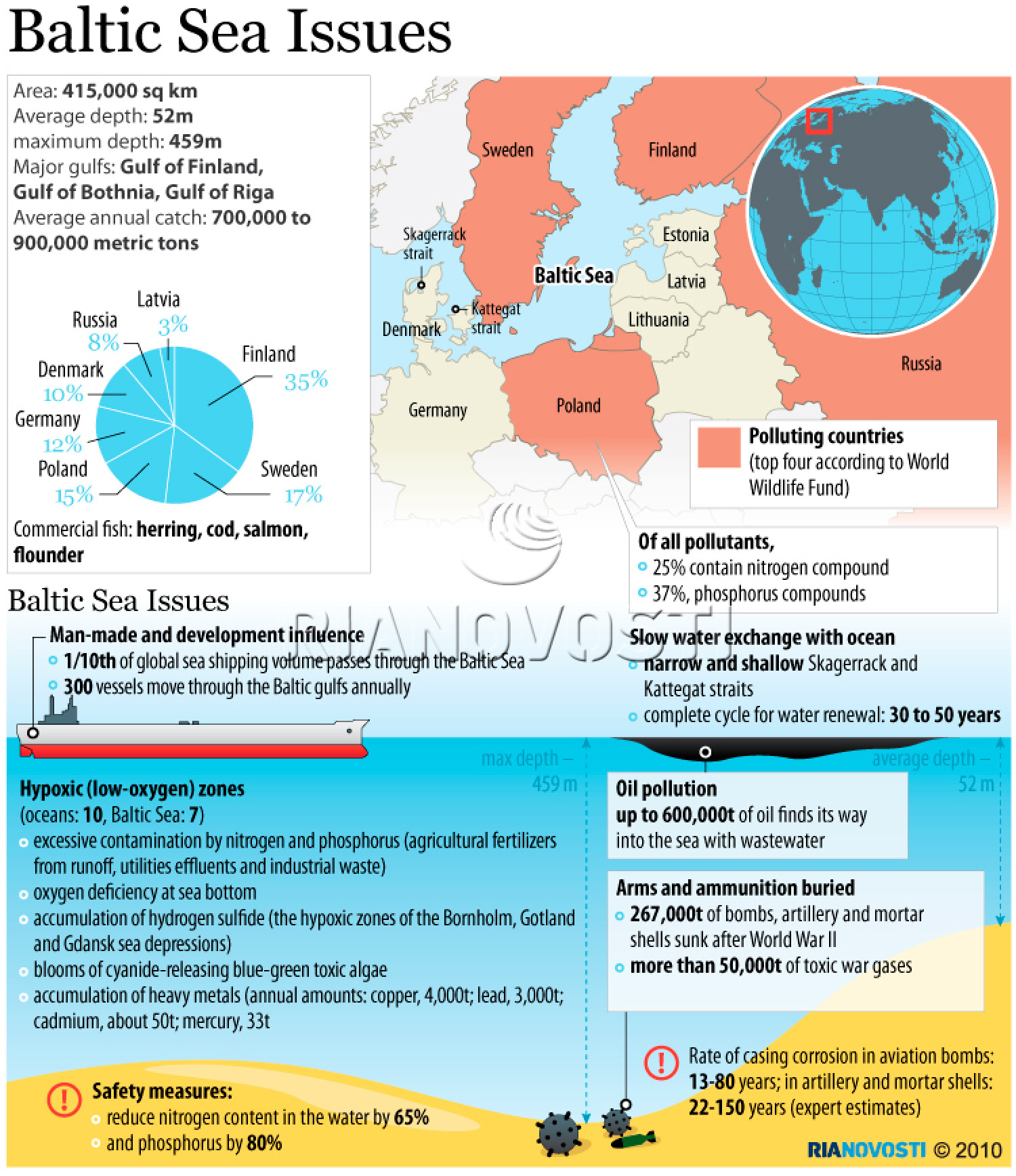 Baltic Sea Issues Infographic