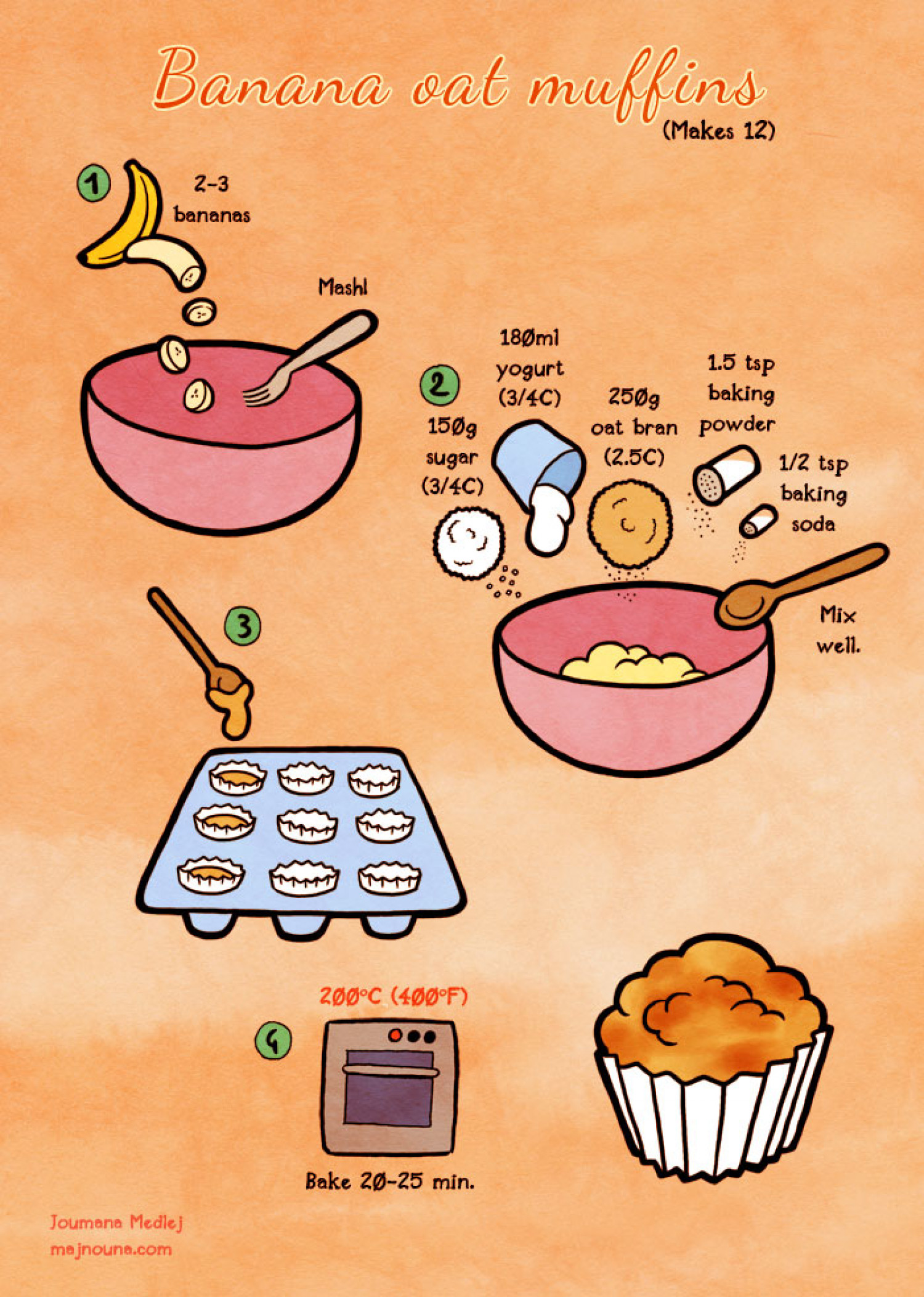 Banana Oat Muffins Infographic