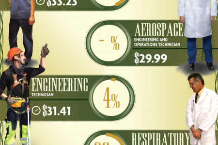 Bang for Your Educational Buck Infographic