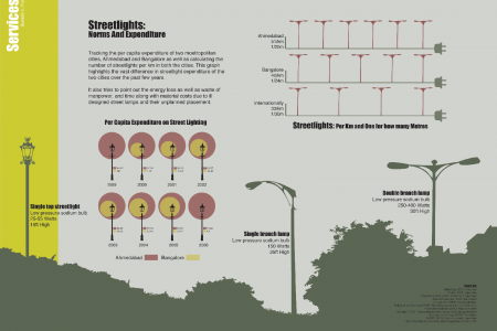 Bangalore Street Lights Infographic