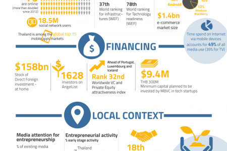 Bangkok - SEA's Emerging Tech Hub Infographic