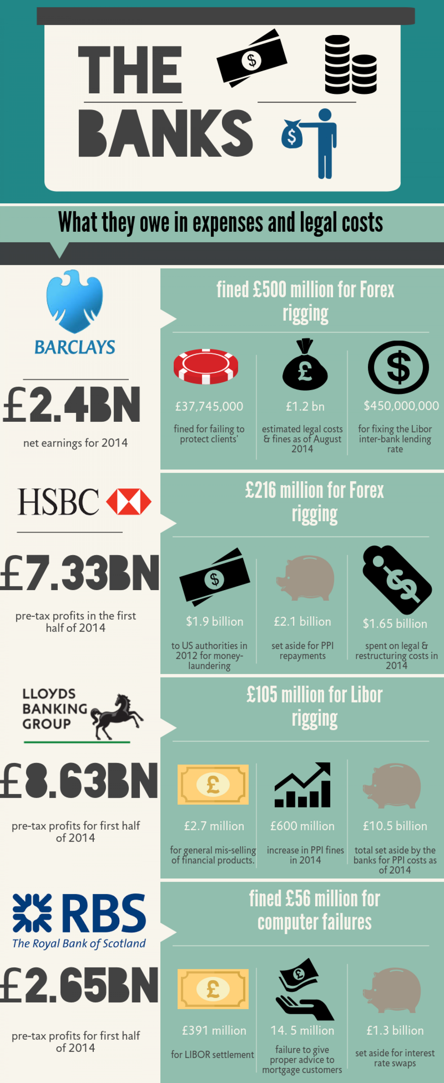 Uk banks forex fines