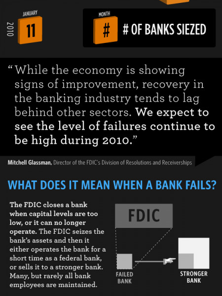 Bank Failures in America Infographic