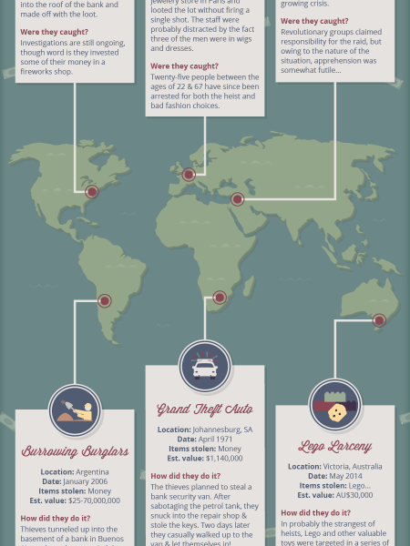 Heists Around The World Infographic