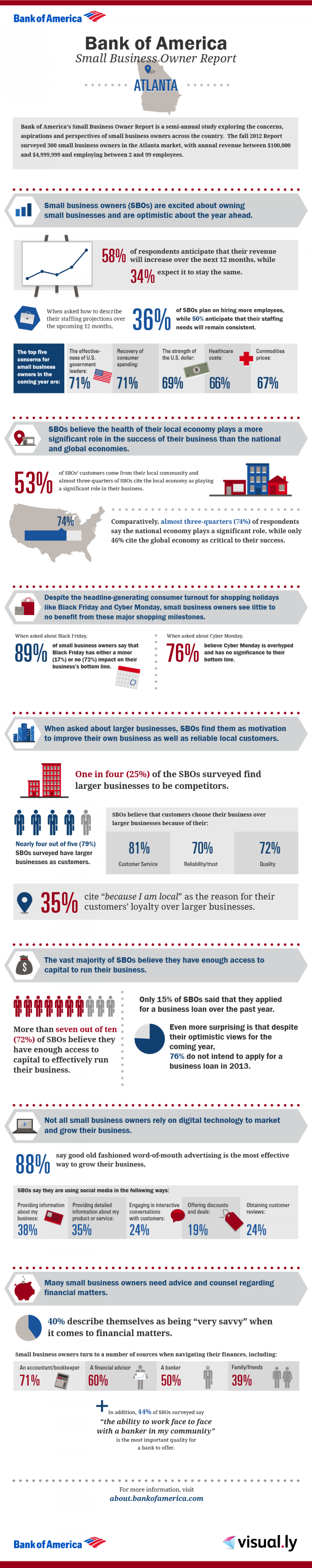 Bank of America Small Business Owner Report: Atlanta Local Breakdown Infographic