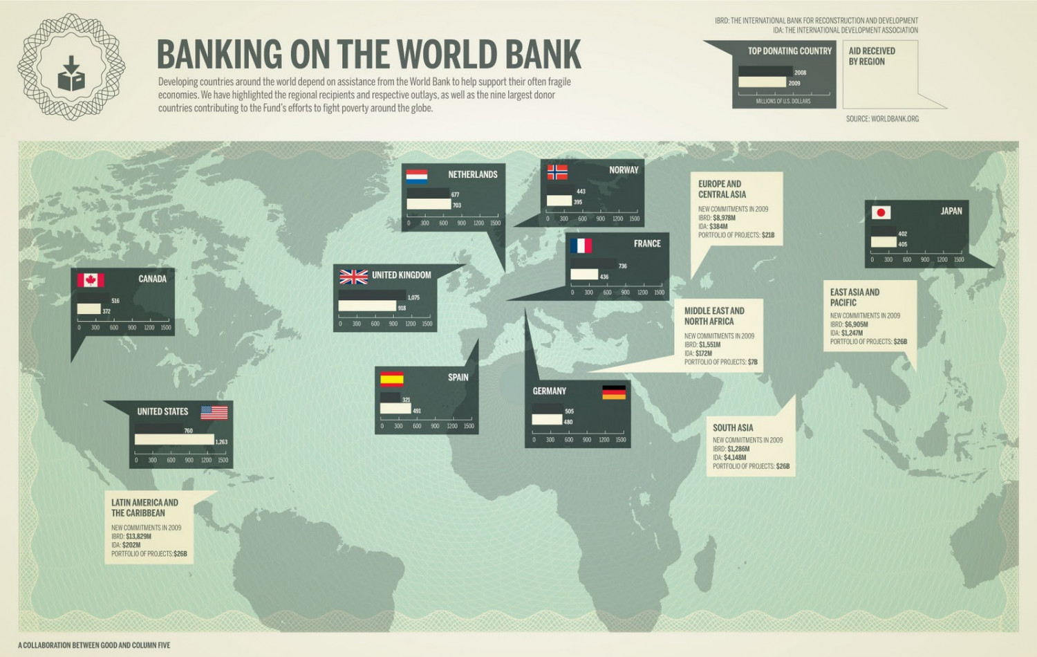 Banking on the World Bank  Infographic