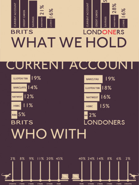 Banking UK vs LONDON Infographic